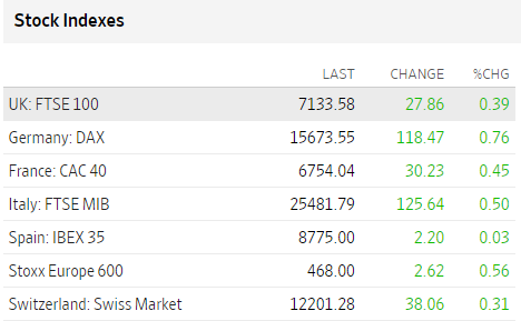 Stock Indexes