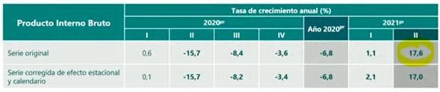 tabla crecimiento anual