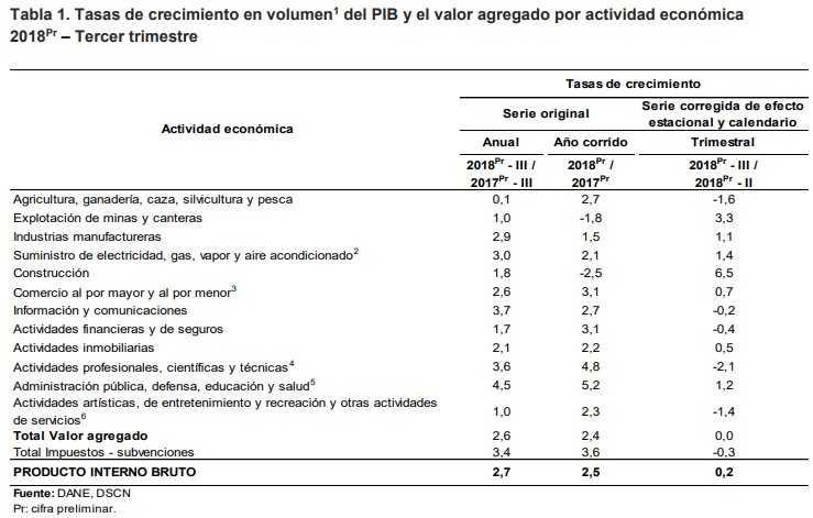 Economía colombiana creció 2,7 % en tercer trimestre