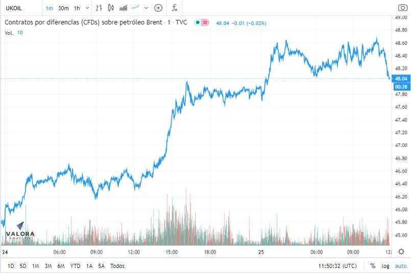 El petróleo Brent sube un 2,51 %, hasta 46,10 dólares