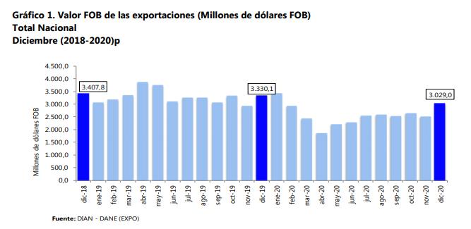 FOB exportaciones