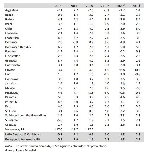De 1.7 a 0.6, Banco Mundial reduce crecimiento para México