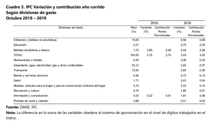 Montería, una de las ciudades con menor inflación durante octubre