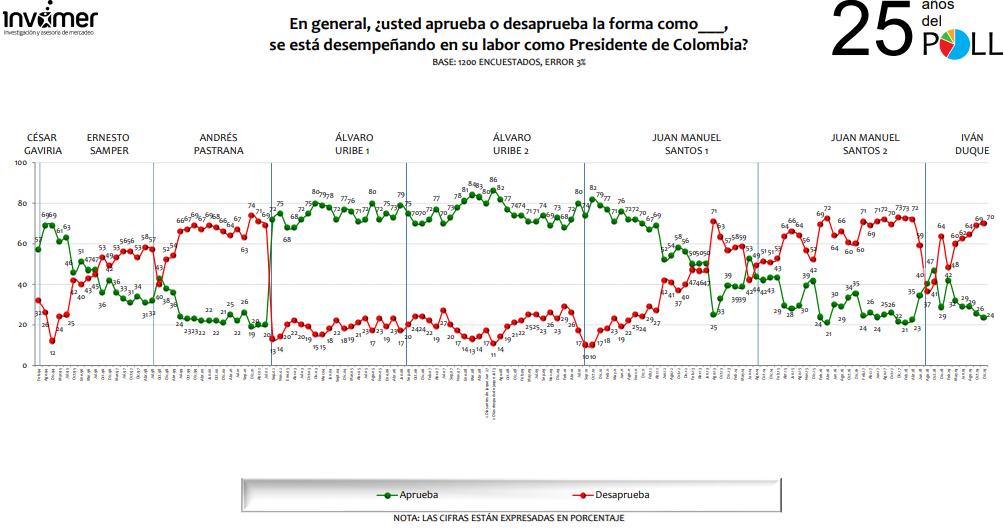 La desaprobación de Duque alcanza 70% según encuesta