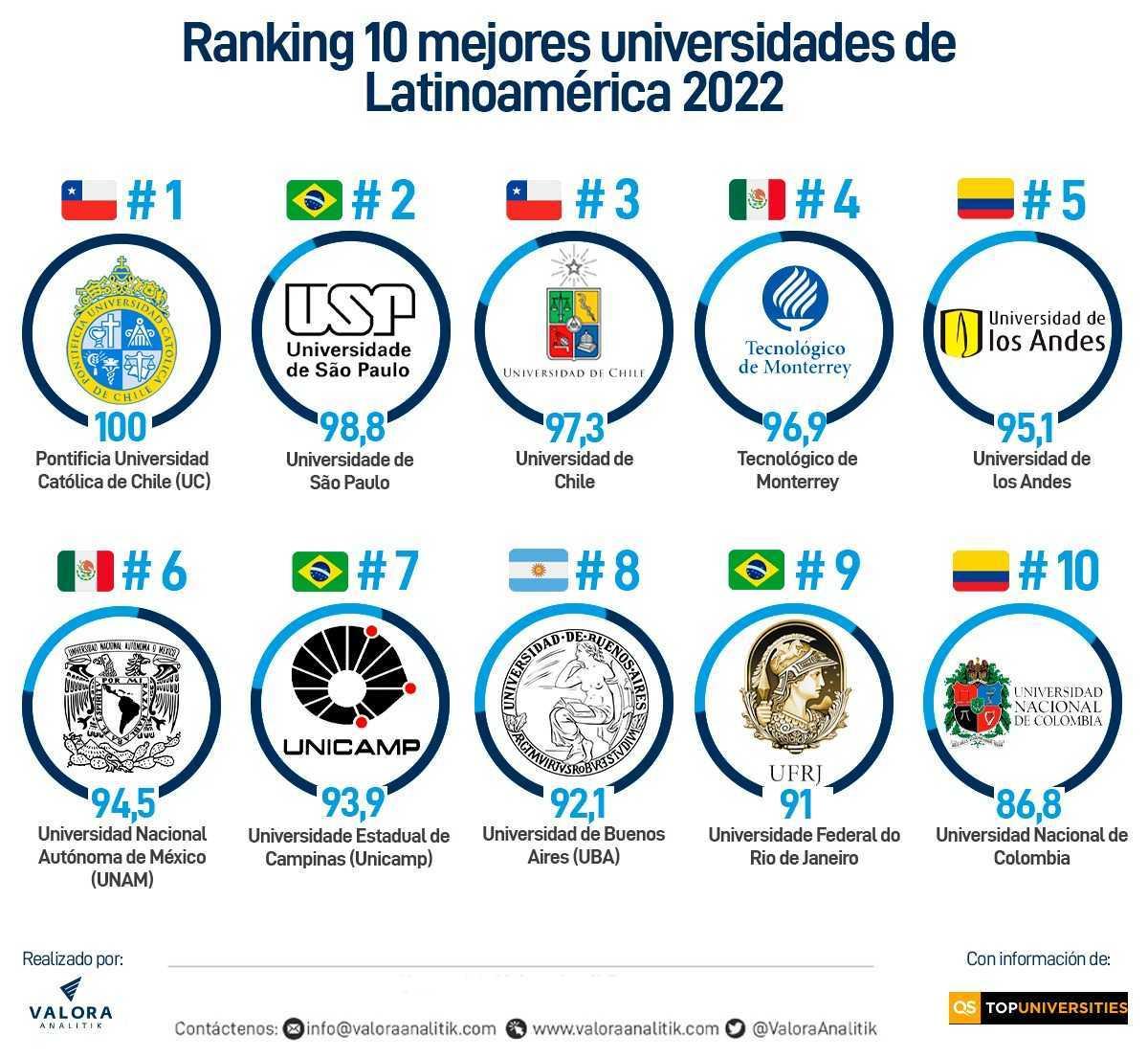Ranking mejores universidades
