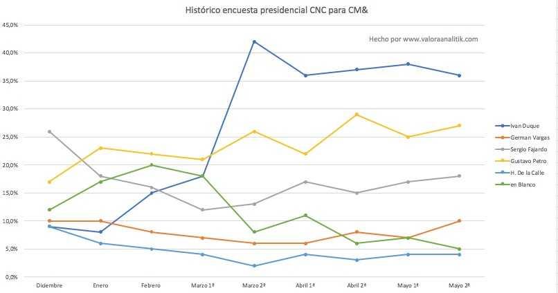 Vargas Lleras podría ser el próximo presidente de Colombia