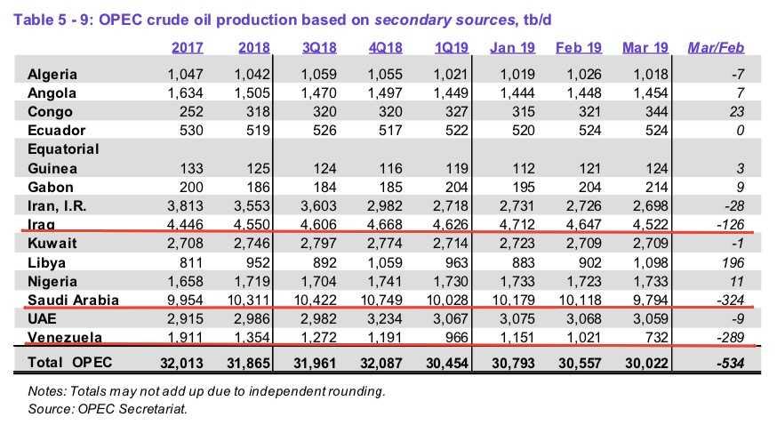 La producción petrolera de Venezuela se desploma hasta 732.000 barriles/día
