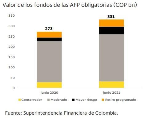 Valor de los fondos de las AFP