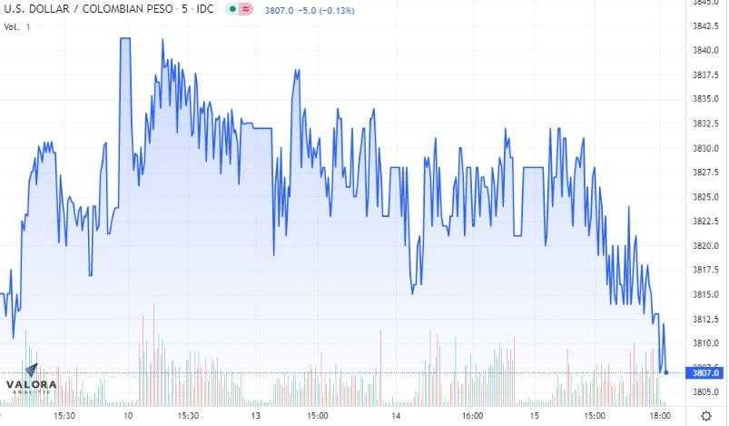 Estadísticas dólar