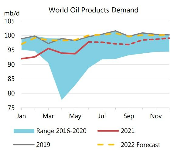 World Oil Products Demand