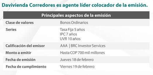 Características emisión de bonos Davivienda.