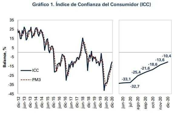Fedesarrollo reveló que la confianza del consumidor se recuperó en diciembre