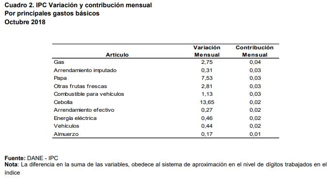 Inflación de Colombia llegó a 3,33 % en octubre