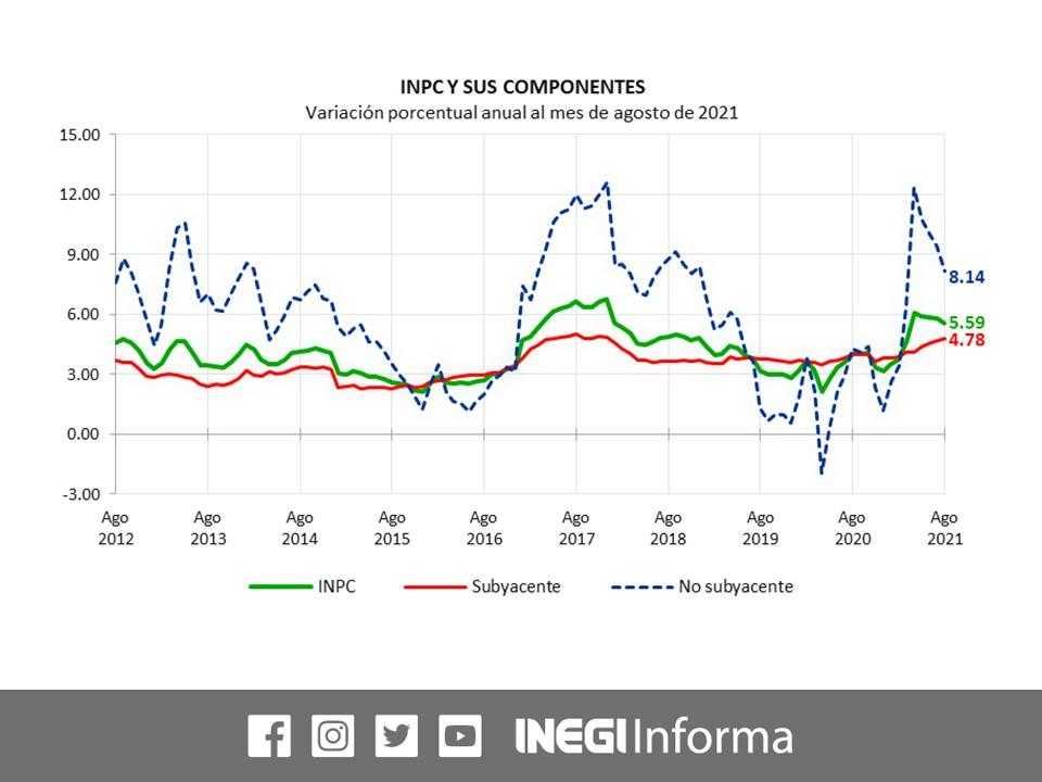 INPC y sus componentes