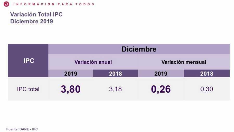 Colombia tuvo un 3,80% de Inflación durante el 2019: Dane