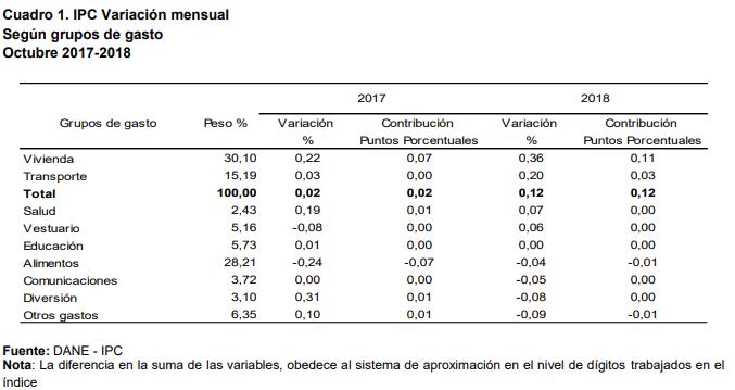 ECONÓMICA - Inflación en Pereira fue baja en octubre
