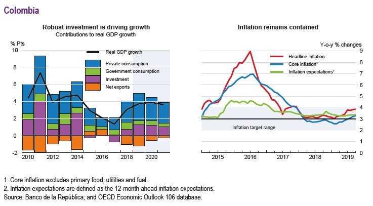 OCDE realizó fuerte rebaja a la proyección de crecimiento de Chile